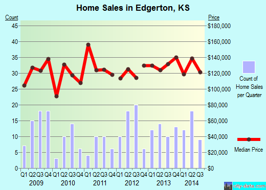 Edgerton, KS index of house prices