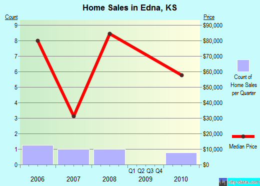 Edna,KS real estate house value index trend