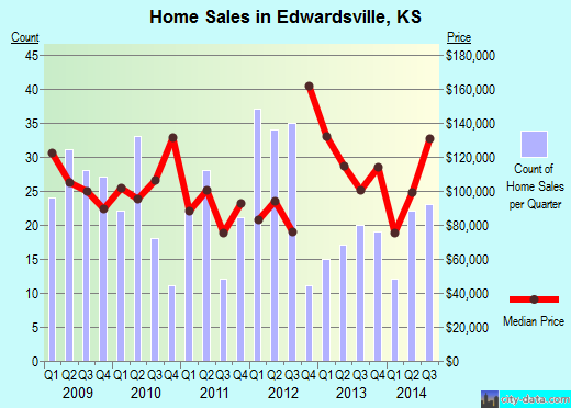 Edwardsville,KS index of house prices