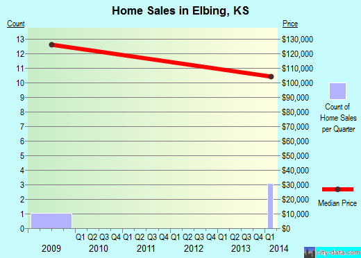 Elbing,KS real estate house value index trend