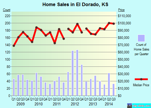 El Dorado,KS real estate house value index trend