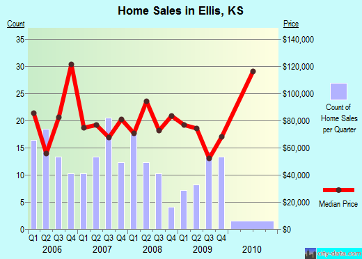 Ellis,KS real estate house value index trend