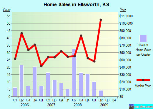 Ellsworth,KS index of house prices