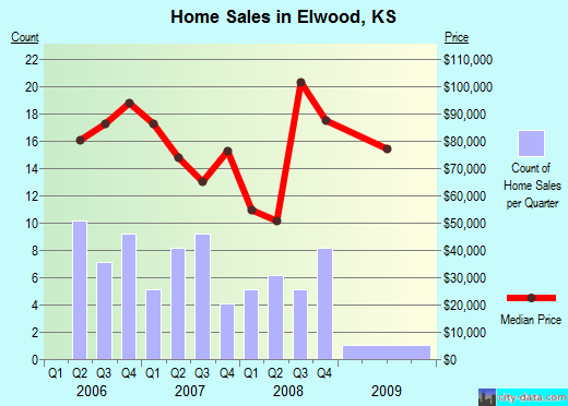 Elwood,KS real estate house value index trend