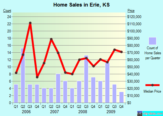 Erie,KS real estate house value index trend