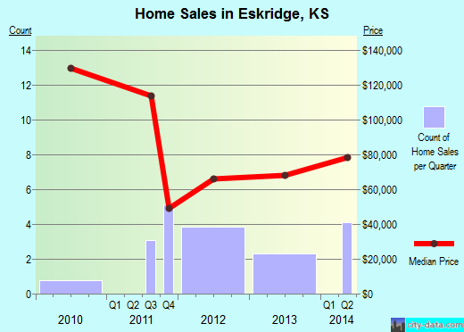 Eskridge,KS real estate house value index trend
