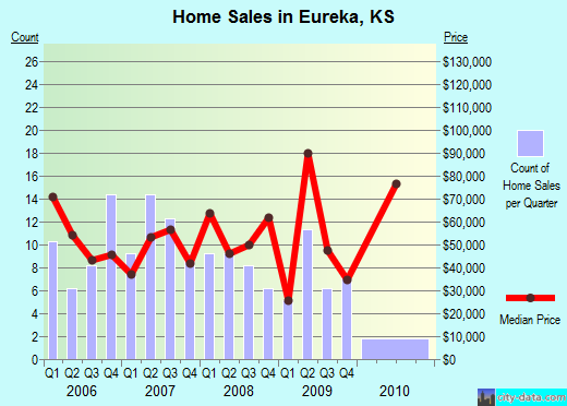 Eureka,KS real estate house value index trend