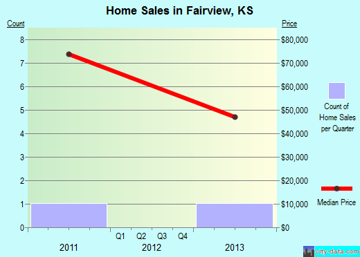 Fairview,KS real estate house value index trend