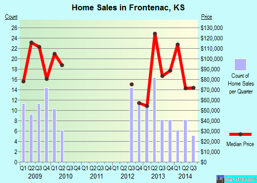 Frontenac,KS real estate house value index trend