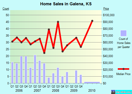 Galena,KS real estate house value index trend