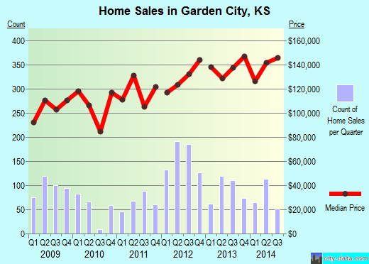 Garden City,KS real estate house value index trend