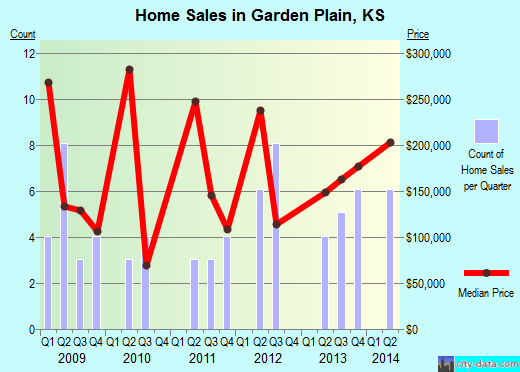 Garden Plain,KS real estate house value index trend