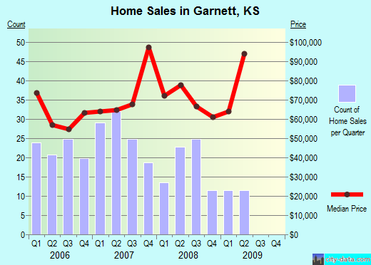 Garnett,KS real estate house value index trend