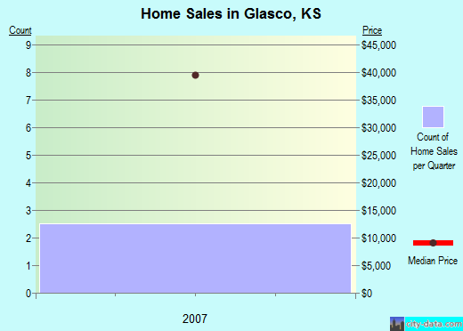 Glasco,KS real estate house value index trend