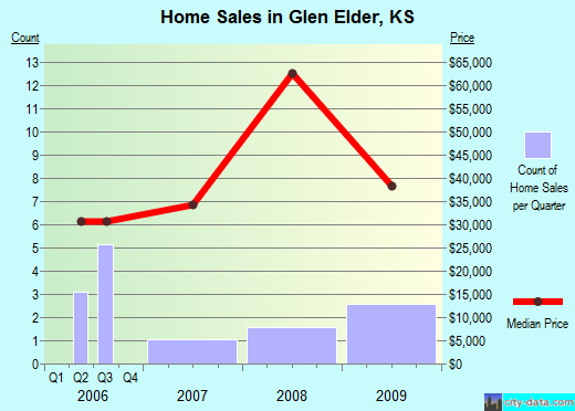 Glen Elder,KS real estate house value index trend