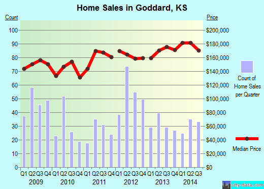 Goddard,KS real estate house value index trend