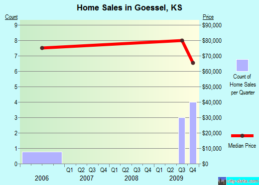 Goessel,KS real estate house value index trend
