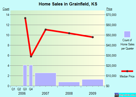 Grainfield,KS real estate house value index trend