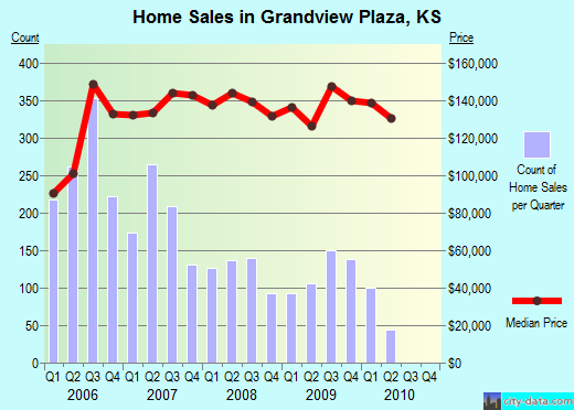 Grandview Plaza,KS real estate house value index trend