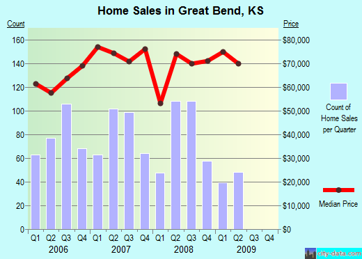 Great Bend,KS index of house prices