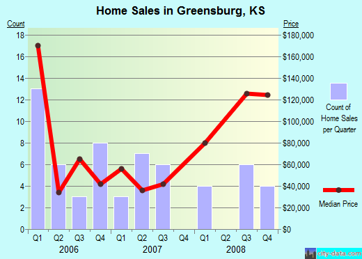 Greensburg,KS real estate house value index trend