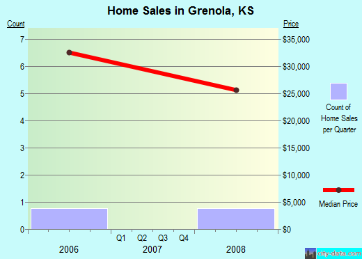 Grenola,KS real estate house value index trend