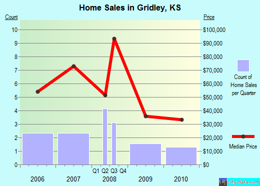 Gridley,KS real estate house value index trend