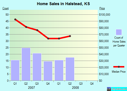 Halstead,KS real estate house value index trend