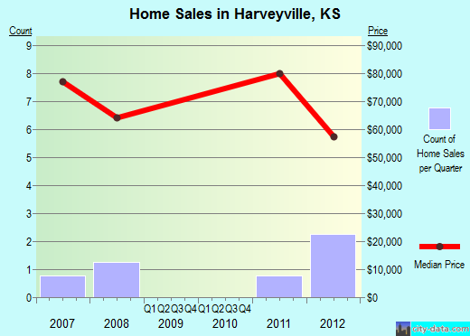 Harveyville,KS real estate house value index trend
