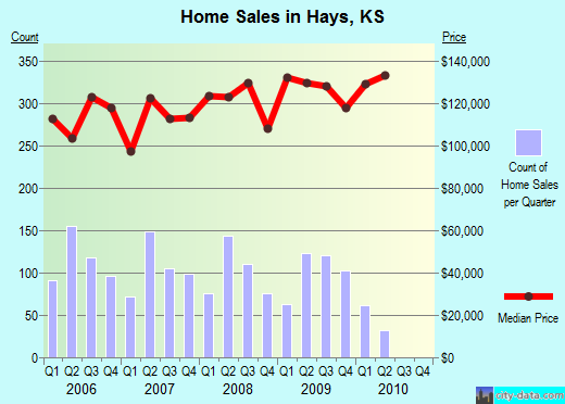 Hays,KS real estate house value index trend