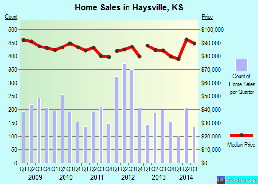 Haysville,KS real estate house value index trend
