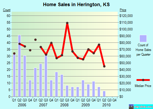 Herington,KS real estate house value index trend