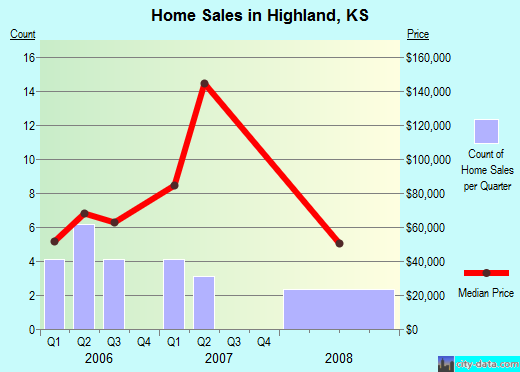 Highland,KS real estate house value index trend