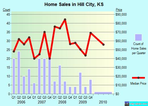 Hill City,KS real estate house value index trend