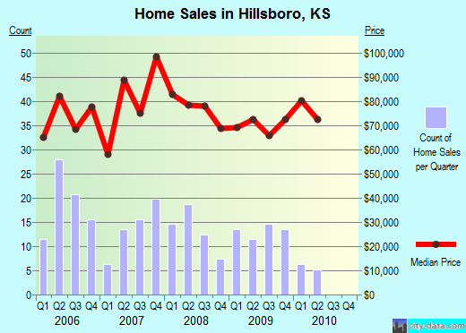 Hillsboro,KS real estate house value index trend