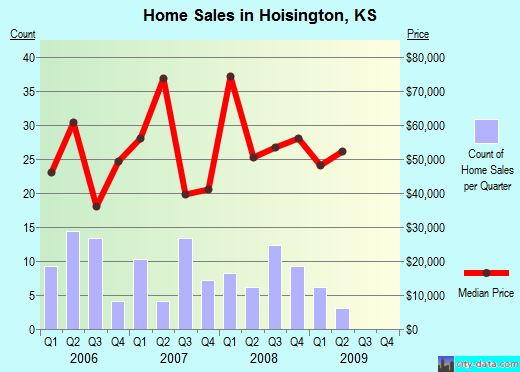 Hoisington,KS real estate house value index trend