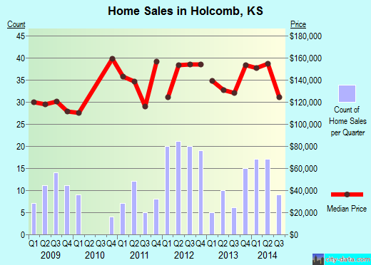 Holcomb,KS real estate house value index trend