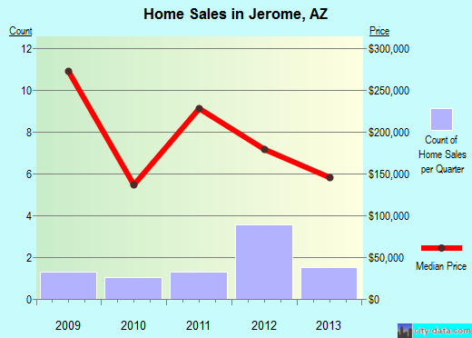 Jerome,AZ real estate house value index trend