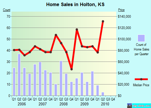 Holton,KS real estate house value index trend