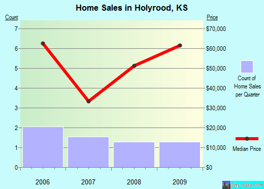Holyrood,KS real estate house value index trend