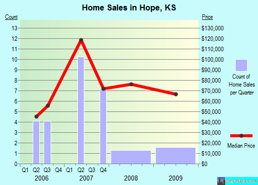 Hope,KS real estate house value index trend