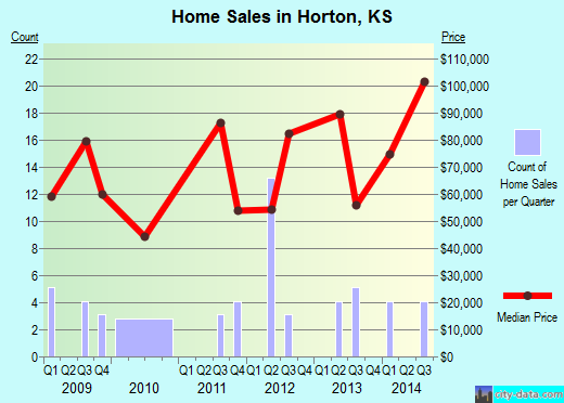 Horton,KS real estate house value index trend