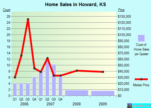 Howard,KS real estate house value index trend