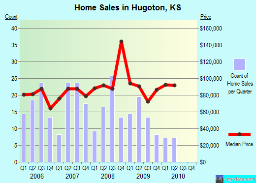 Hugoton,KS real estate house value index trend