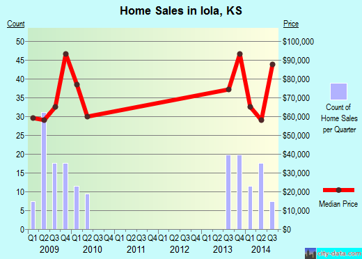 Iola,KS real estate house value index trend