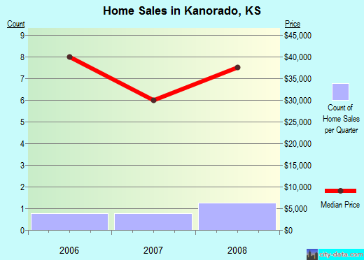 Kanorado,KS real estate house value index trend