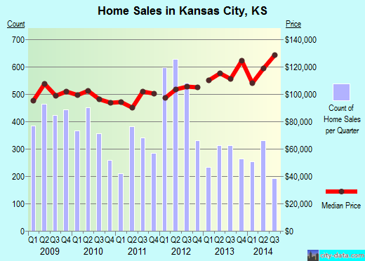 Kansas City,KS real estate house value index trend