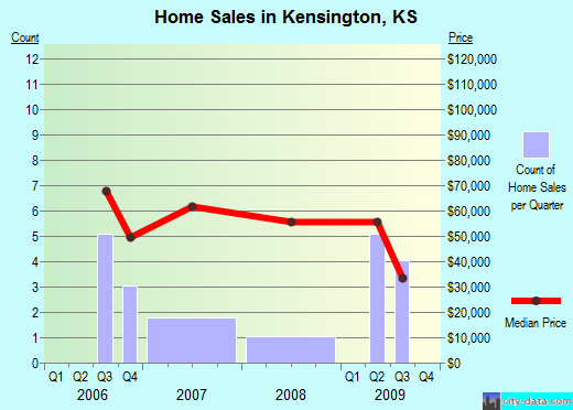Kensington,KS real estate house value index trend