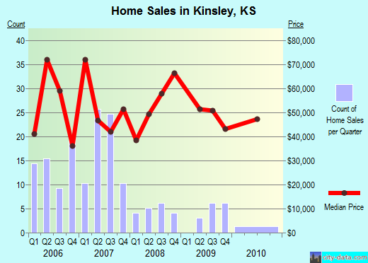 Kinsley,KS real estate house value index trend