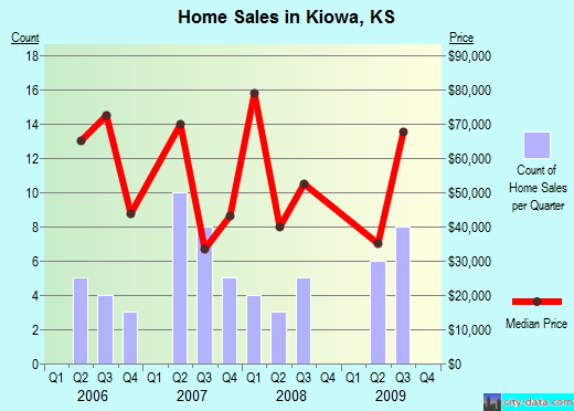 Kiowa,KS real estate house value index trend